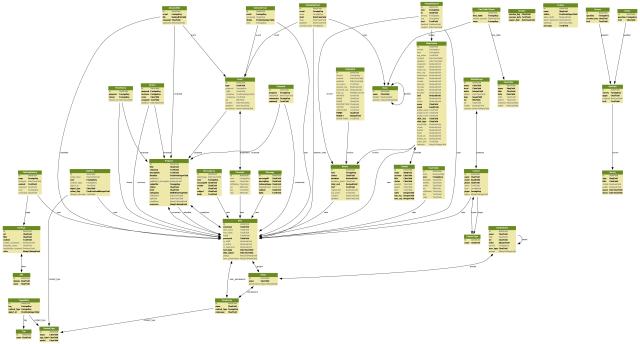 Representación gráfica de modelos con django-command-extensions y graphviz